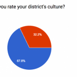 A Survey on District Culture